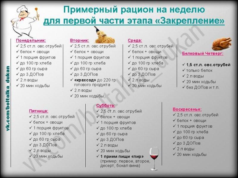 диета дюкана закрепление